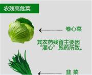 蔬菜农残鲜为人知的规律